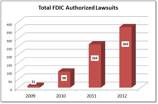 2012 FDIC Lawsuits