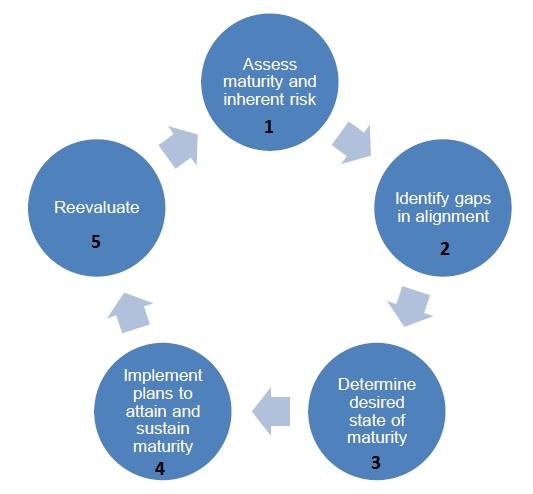 ffiec releases cybersecurity assessment tool | compliance guru ...